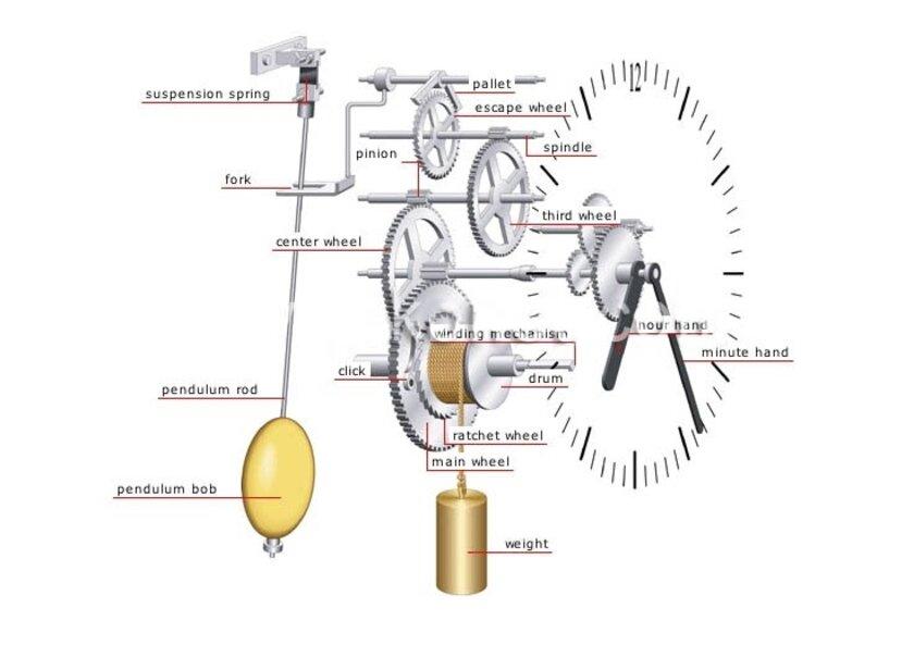Nguyên lý hoạt động của đồng hồ quả lắc (Nguồn: Internet)